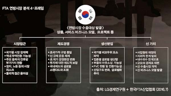 FTA 연방시장 분석 4-프레임 (출처: LG경제연구원 + 한국FTA산업협회 (2016.7))