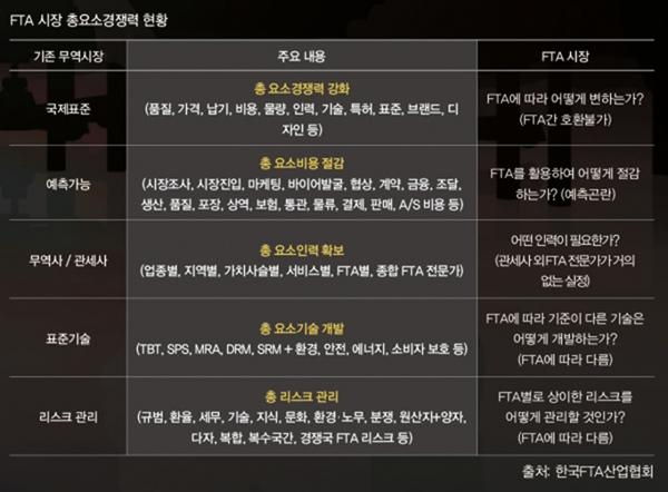 FTA 시장 총요소경쟁력 현황 (출처: 한국FTA산업협회)