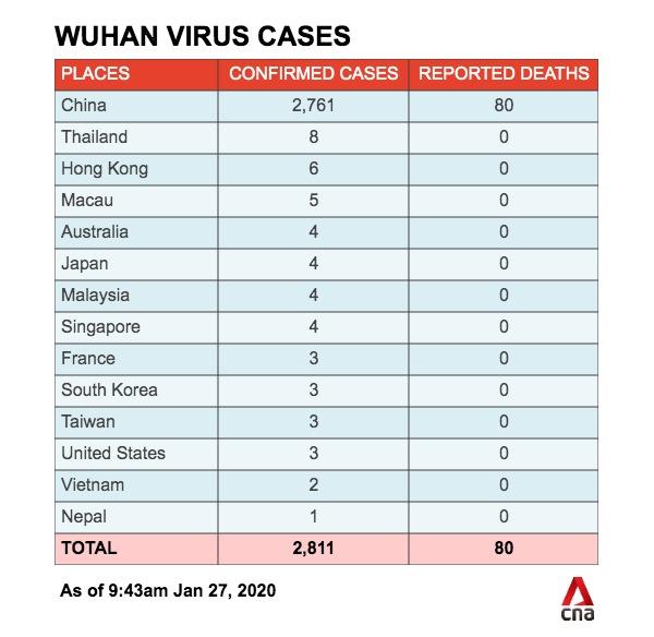 신종바이러스 감염자 현황(1월27일)