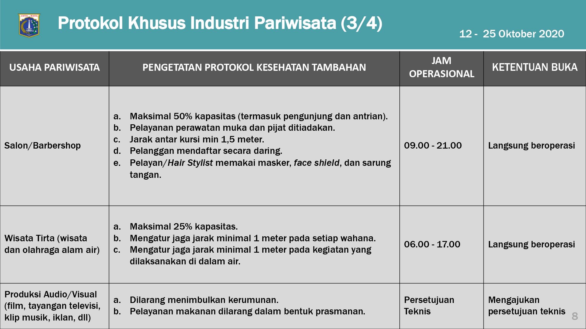 Pengaturan PSBB Transisi DKI Jakarta 12-25 Oktober 2020_page-0008