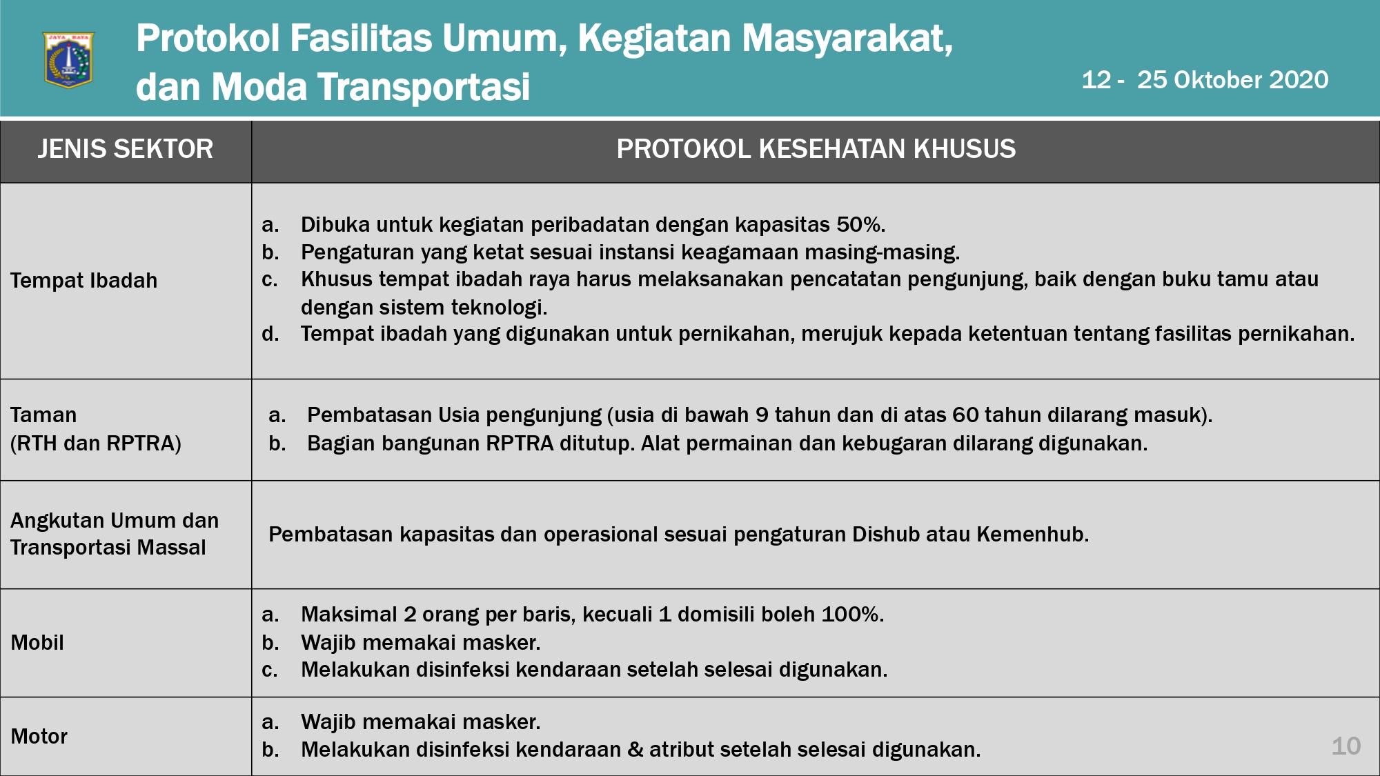 Pengaturan PSBB Transisi DKI Jakarta 12-25 Oktober 2020_page-0010