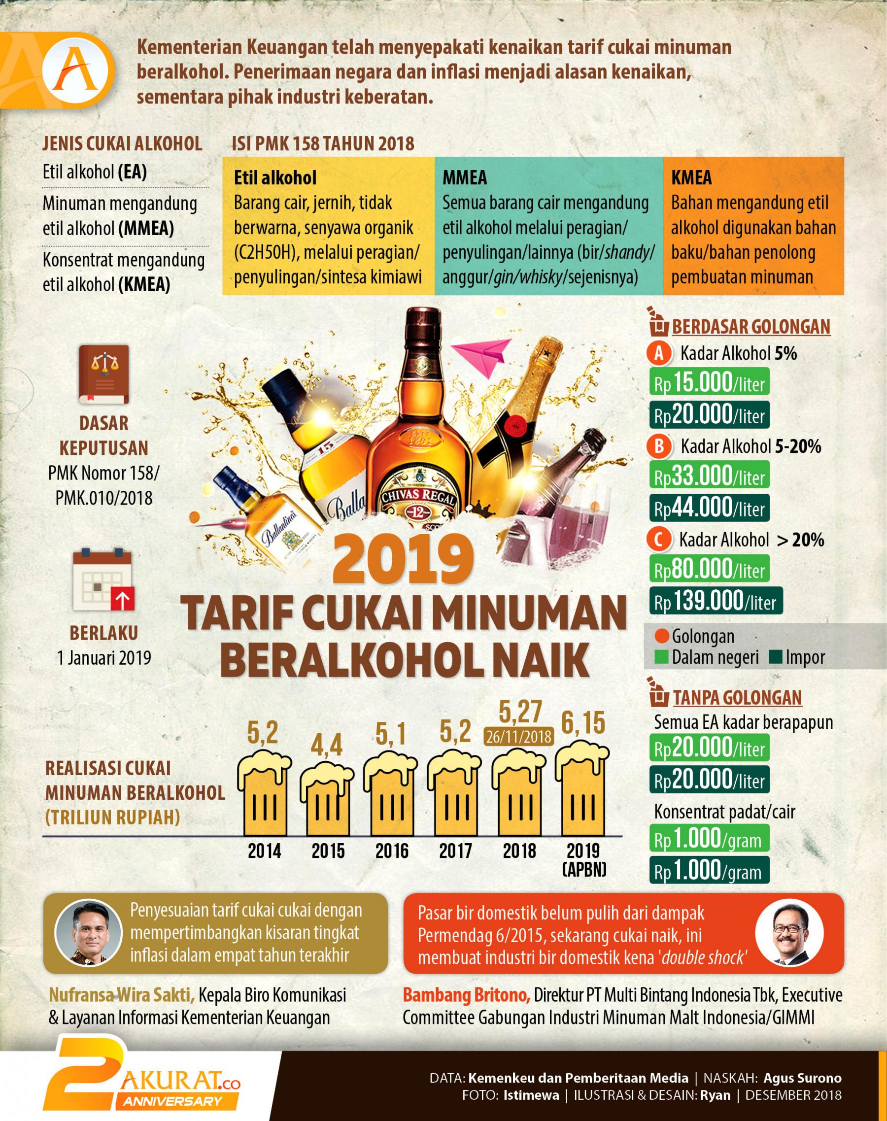 2019 알코올성 음료 소비세