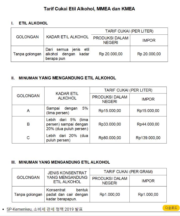 2019년 주류 소비세 세금