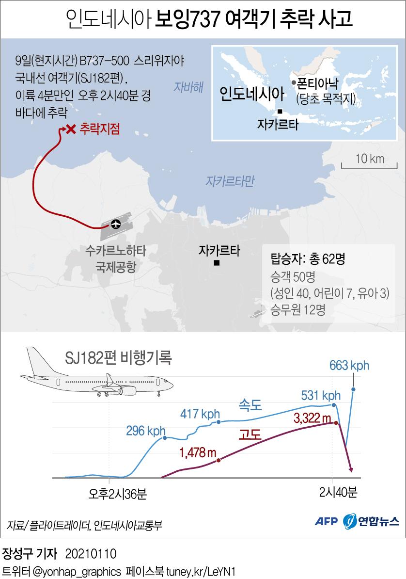 스리위자야항공 SJ-182기 추락전 운항 기록. 자료 연합뉴스