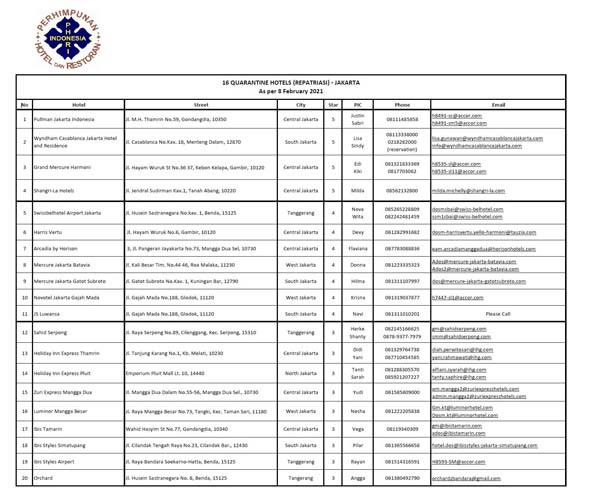 인니-입국자-의무-격리-호텔-리스트2월10일자
