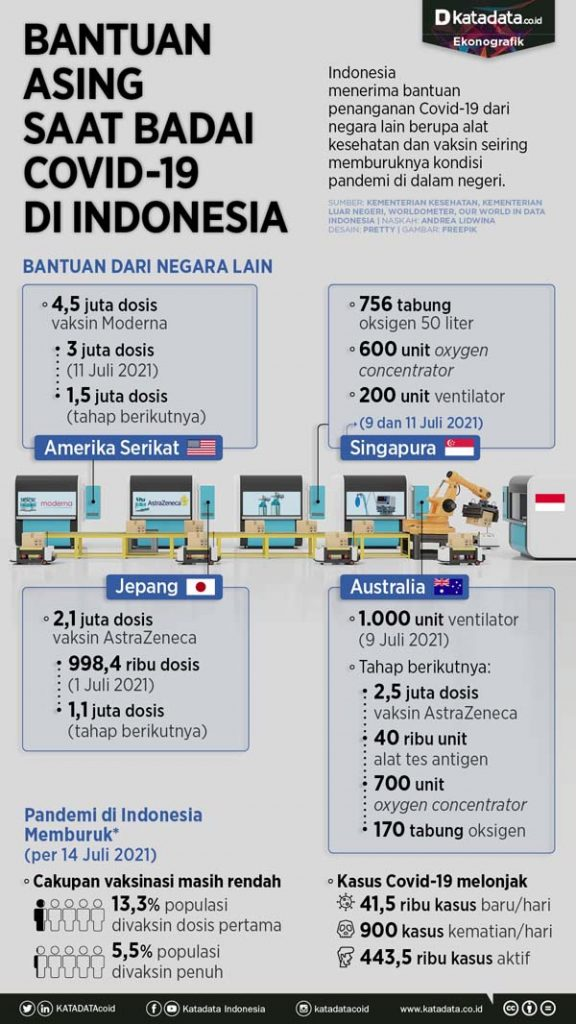 Infografik_Bantuan_asing_saat_badai_covid_91_di_Indonesia-2021_07_16-07_56_34_08f3738997dac19fa71a367347064750
