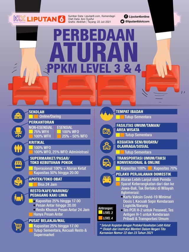 ppkm_level_3_dan_4