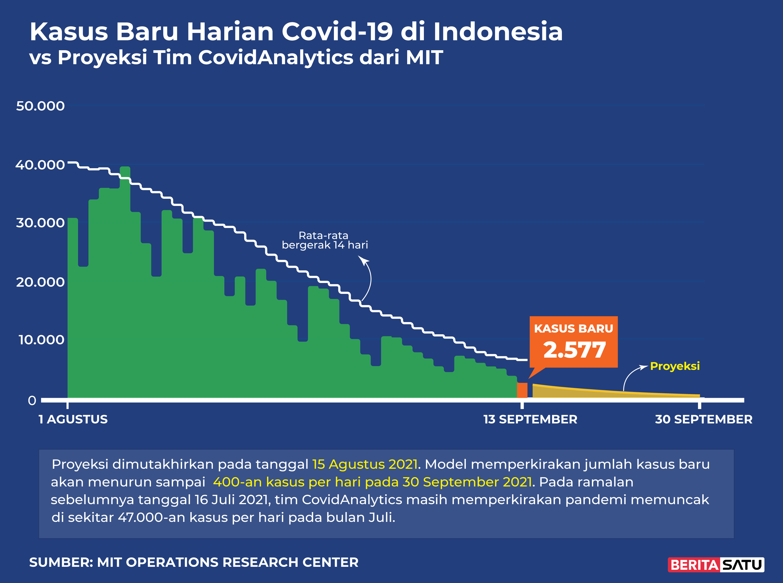 9월13일 확진자그래프에서 9월30일경에는 인도네시아 전체 일일 확진자가 400명대를 예고하고 있다.